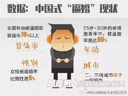 中国式逼婚